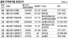 4월 마포 아현동 공덕자이…2월 서초 방배동 롯데캐슬
