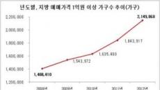 지방 1억원 이상 아파트, 사상 첫 200만 가구 돌파
