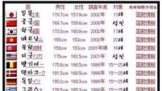 세계 평균 키 공개 '화제'…韓 아시아 1위 등극