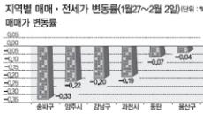 <부동산 풍향계> 재건축 단지로 하락세 확산…송파구 0.33% 낙폭 기록