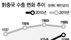 中 가공무역 위축…한국 직격탄