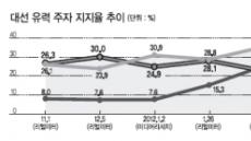 박영숙 재단이사장 선임…安 정치행보에 힘 실릴까