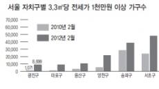 서울 전셋값 다섯채 중 한채 1천만원<3.3㎡당>  돌파