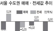 〈부동산 풍향계〉서울 매매시장'꽁꽁'…전세시장은'들썩'