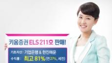 키움증권, 연 최고 27% 수익 ELS 211호 판매