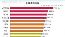 걸그룹 키서열…장신 애프터스쿨 vs 단신 소시, 키 차이가?