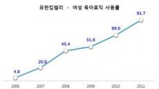 유한킴벌리, 여성 10명 중 9명 육아휴직 사용
