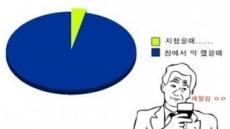 '잠자기 가장 좋을 때'는 언제? 누리꾼 공감백배