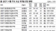 상반기 서울도심 재개발 2497가구 분양