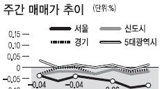 <부동산 풍향계> 강남권 깊어가는 침체의 늪…송파구 매매가 0.35% 하락