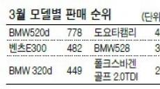 수입차도 한국서 '씽씽'