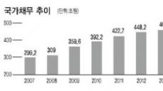"""""""불감당…나라살림 거덜난다"""""""