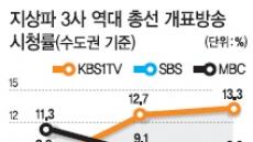 총선시청률4.4%'MBC의 굴욕'…KBS와 3배이상 격차