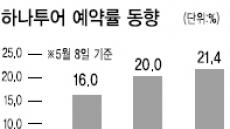 여름수혜株 빙과·여행 웃고…닭고기·주류는 지지부진