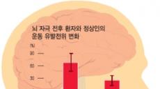 뇌에 자기장 자극…뇌졸중환자 운동속도 빨라진다