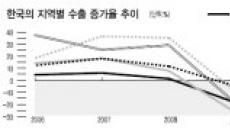 한국수출 보면 세계경제 기상도 보인다