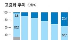 """<커버스토리> 막강 구매력 갖춘 테스트베드 시장…""""크고 강한 코리아"""""""