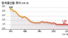 <커버스토리> 4천만명땐 '늘까봐' 걱정 … 5천만명땐 '줄어서' 걱정