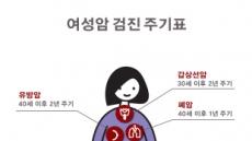 여성 100세 건강.. 암 검진 시기가 중요…이대여성암병원 '여성암 검진 주기표'