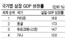 지난해 한국 GDP 성장률 세계 107위·OECD중 8위