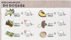 """추석 음식 칼로리표 """"무심코 집어 먹다간 재앙이…"""""""
