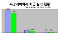 <생생코스닥> 우양에이치씨, 해양ㆍ셰일가스 플랜트 수요 급증