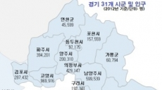 [박인호의 전원별곡] 제1부 땅 구하기 <41> 귀촌인이 경기도로 몰리는 이유는?