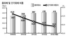 한국 기초체력 UP…'어게인 1997<아시아 외환위기>' 은 없다