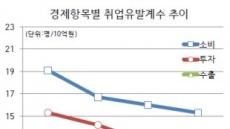 韓경제성장 점점 일자리와 무관해져…수출 10억원에 고용 7명 불과