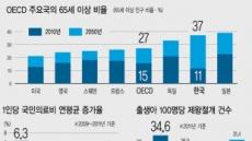 """한국 기대수명 獨보다 길지만…""""난 건강하다"""" 는 유럽의 절반"""