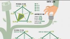 [데이터랩] '초저금리 시대' 투자…부자일수록 더 공격적