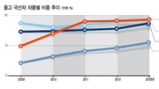 [데이터랩] SUV '싼타페' 3년째 1위…'스포티지' 추격
