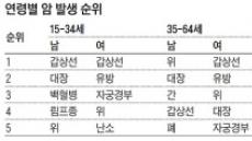 '한국인, 평생사는동안 3명중 1명꼴로  암 걸린다'