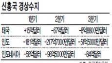 [데이터랩] 3중苦(정정불안 · 경상적자 · 화폐가치 하락) 동남아…'테이퍼링 쇼크' 에 떨고있다