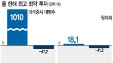 [데이터랩] 천연가스 18%↑…옥수수 41%↓