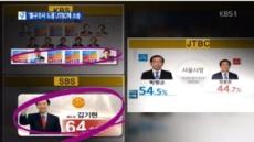 """방송3사, """"6.4지방선거 출구조사 무단도용…영업비밀 침해""""  JTBC 고소"""