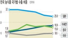 한국식품 혐한 기류 · 엔低에 직격탄