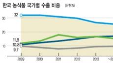 [데이터랩] 혐한기류 · 엔저…한국식품 日수출 '쓴맛'