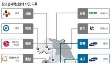 전국을 창조 클러스터로…기업 합작'혁신센터'17개 완성