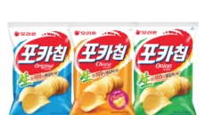 오리온 포카칩, 스낵시장 최초 연 매출액 1300억원 돌파