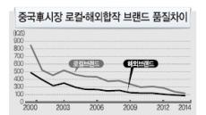 중국 토종 車브랜드 폭풍성장…'제2 샤오미' 나오나