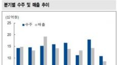 """""""윈하이텍 하반기부터 타사와 차별화"""""""