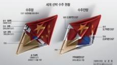 [데이터랩]조선 수주절벽…한국 4월 '0' 중국 세계 발주량 절반 독식