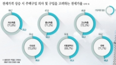 """[데이터랩]전세가율 75% 넘었는데…53%는""""집 살 의향 없다""""왜?"""
