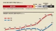 [데이터랩] 요우커 비중 50% 쏠림심화…'관광한국'이 흔들린다
