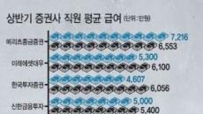 """[데이터랩] 올""""주식 사라""""리포트 1만 3089건…""""팔라""""는 달랑 1건"""