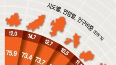 [데이터랩] 월급 가장 많은 지역은 울산 423만원…고용률은 최하위