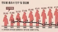 [데이터 랩] 대한민국 인구 5107만명…고령인구 비율 13% 돌파