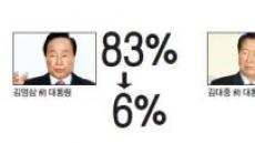 [데이터랩-지지율로 본 대통령] 김영삼 83%6%…박근혜 60%15%