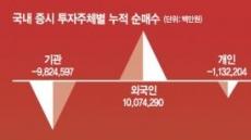 [데이터 랩] 셀코리아→연중최저→브렉시트 패닉→갤노트7쇼크→트럼프탠트럼